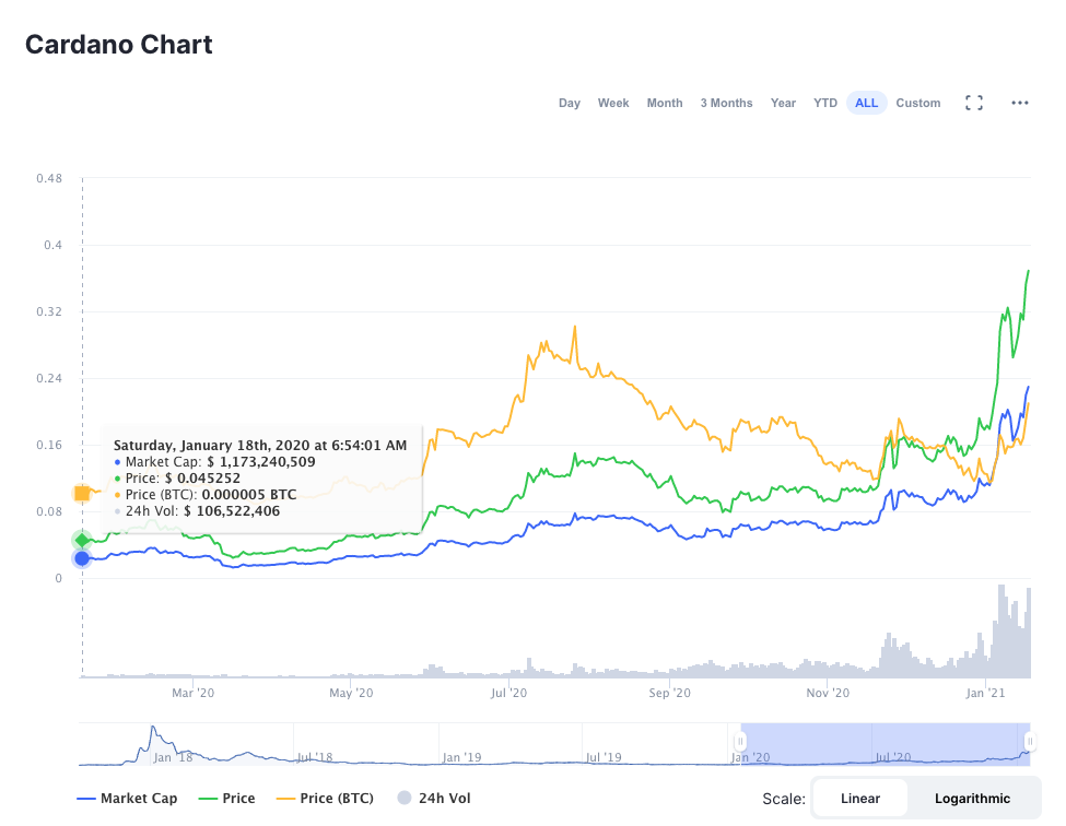 Cardano Goes from 4 to 39 cents